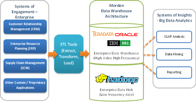 Open Source Big Data Warehouse using Apache Hadoop
