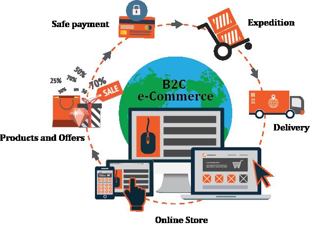 Image result for B2C e-commerce