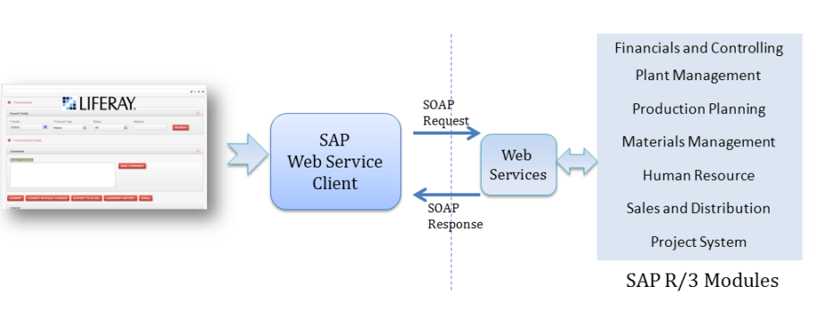 Integrating your SAP ecosystem with Liferay Portal | CIGNEX