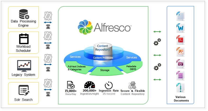 Alfresco-content-document-management