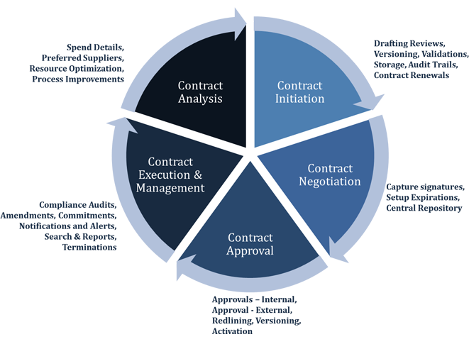 Open Source Contract Management Solution