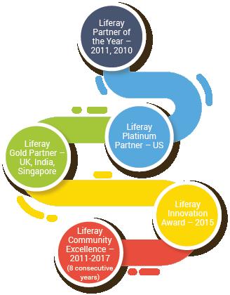 Liferay Partners – USA, India, Singapore, UK, Middle East