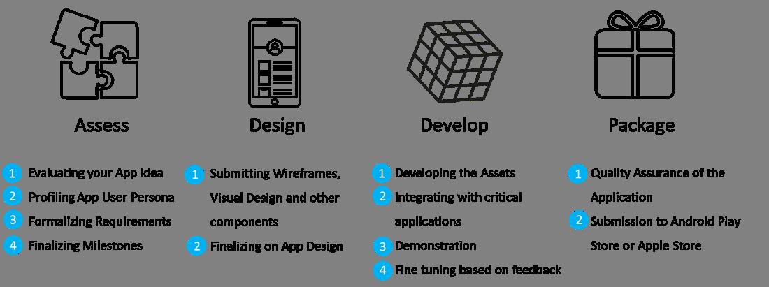 Enterprise Mobility Services | CIGNEX Datamatics
