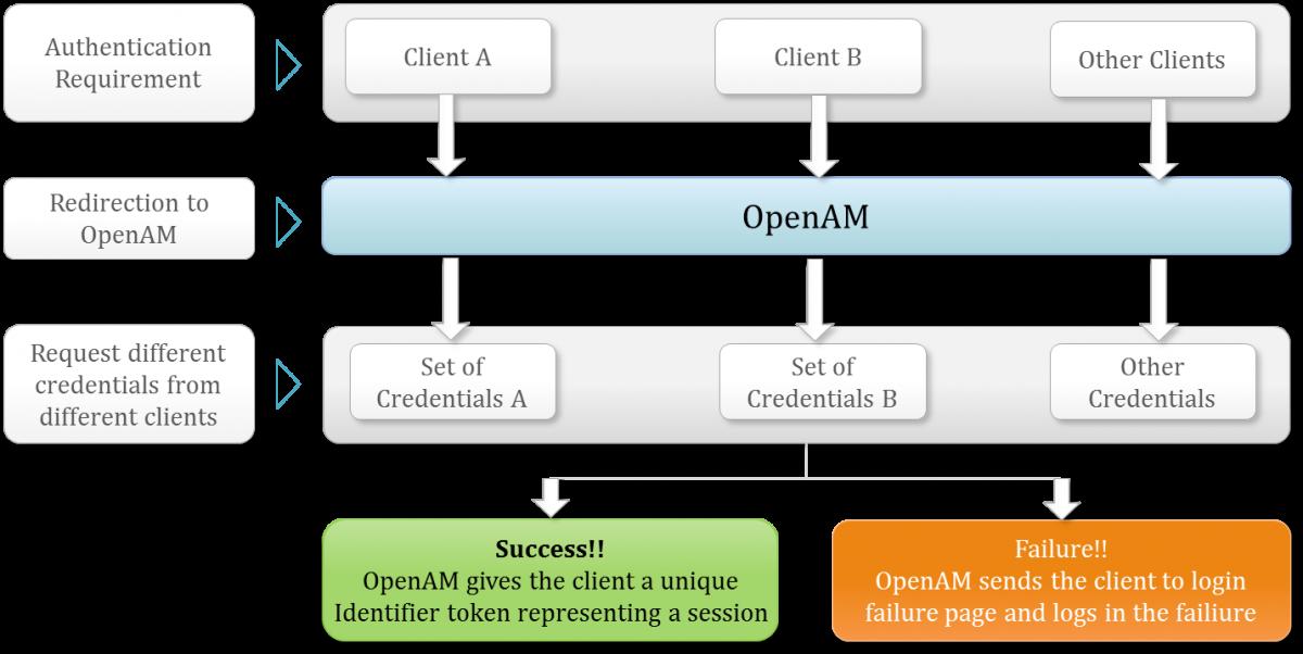 OpenAM Integration with Liferay Portal & Alfresco ECM using