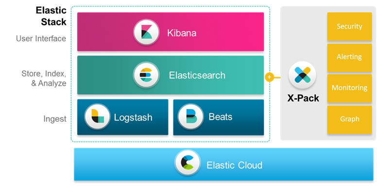 Elasticsearch – Open Source Search & Analytics Solution